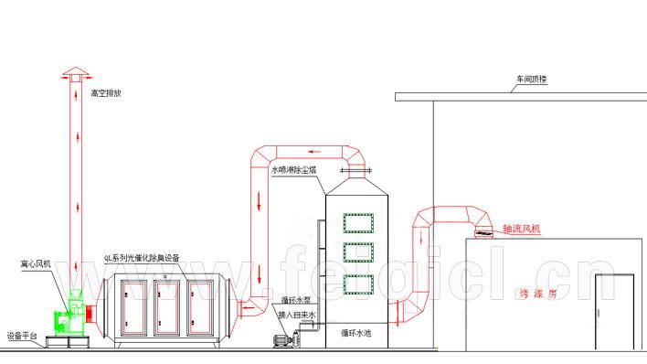 烤漆/炉有机废气处理工程